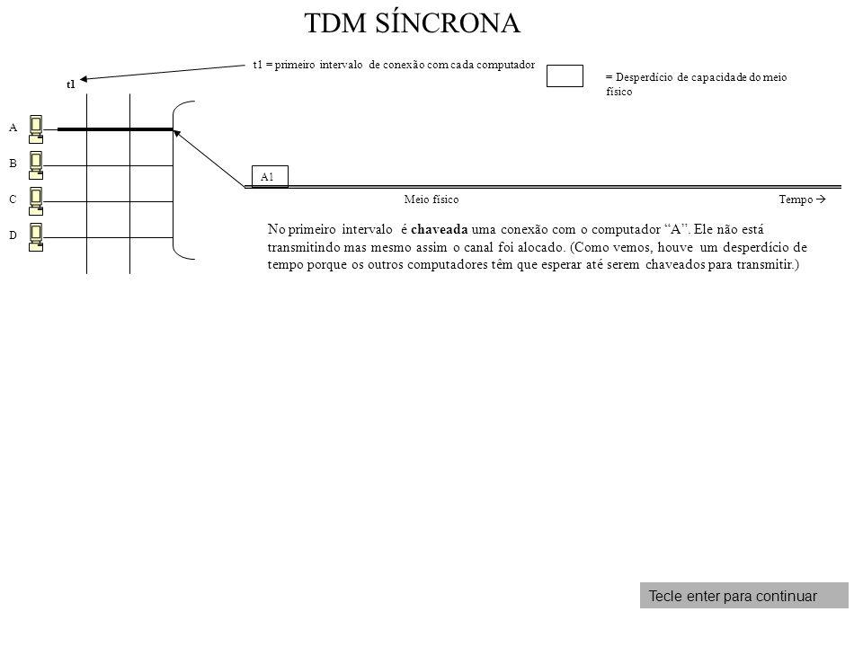 A B C D t1 t1 = primeiro intervalo de conexão com cada computador No primeiro intervalo é chaveada uma conexão com o computador A. Ele não está transm