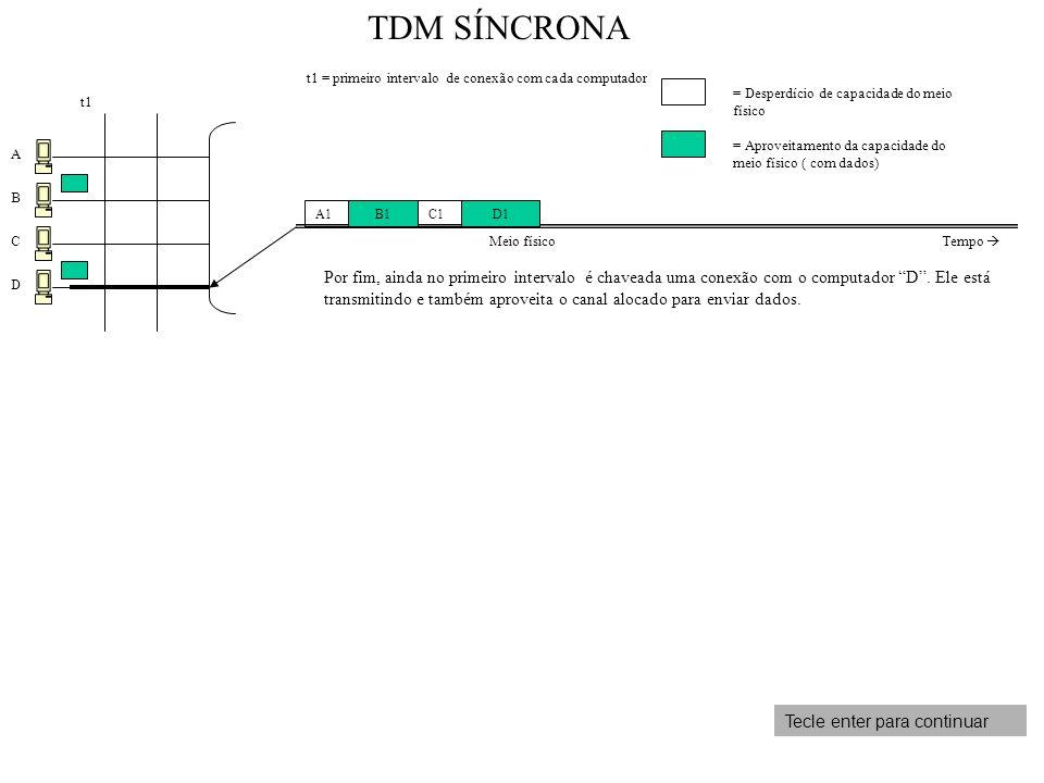 A B C D t1 t1 = primeiro intervalo de conexão com cada computador Por fim, ainda no primeiro intervalo é chaveada uma conexão com o computador D. Ele