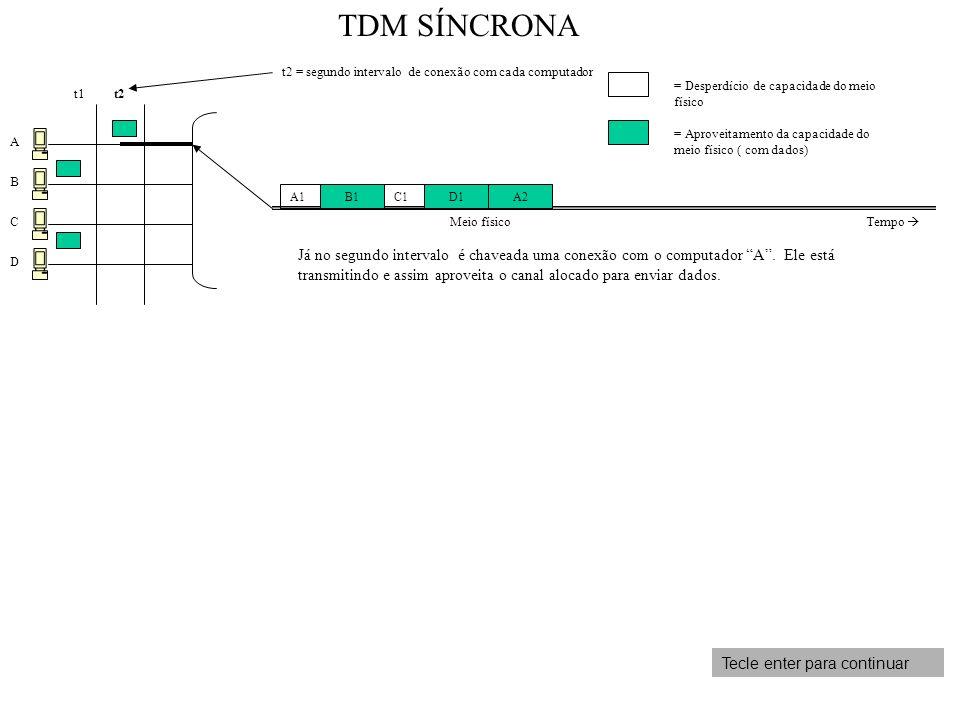 A B C D t1 t2 = segundo intervalo de conexão com cada computador Já no segundo intervalo é chaveada uma conexão com o computador A. Ele está transmiti