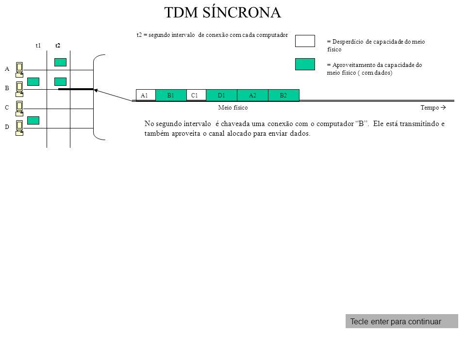 A B C D t1 t2 = segundo intervalo de conexão com cada computador No segundo intervalo é chaveada uma conexão com o computador B. Ele está transmitindo