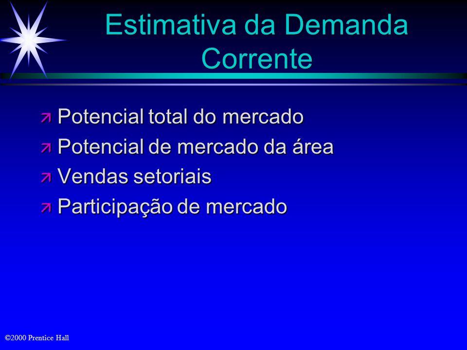 ©2000 Prentice Hall Demanda Demanda de mercado Demanda da empresa