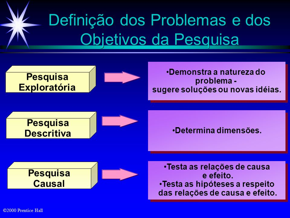 Definição dos Problemas e dos Objetivos da Pesquisa Pesquisa Exploratória Pesquisa Descritiva Pesquisa Causal Testa as relações de causa e efeito.