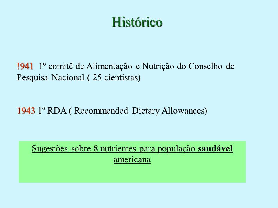 Histórico !941 !941 1º comitê de Alimentação e Nutrição do Conselho de Pesquisa Nacional ( 25 cientistas) 1943 1943 1º RDA ( Recommended Dietary Allow