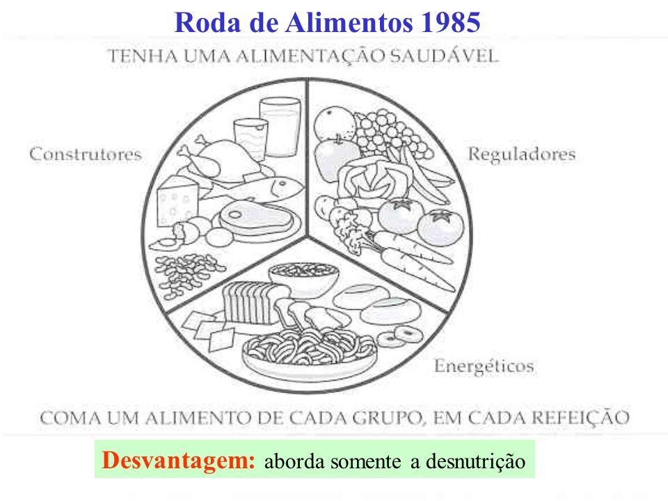 Roda de Alimentos 1985 Desvantagem: aborda somente a desnutrição