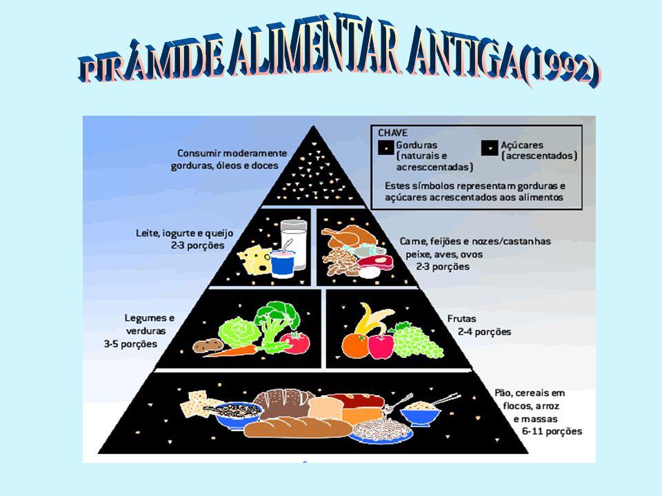 Vantagem: Aborda tanto a desnutrição quanto a supernutrição Figuras simples e reconhecíveis Variedade Moderação Proporcionalidade Características principais: