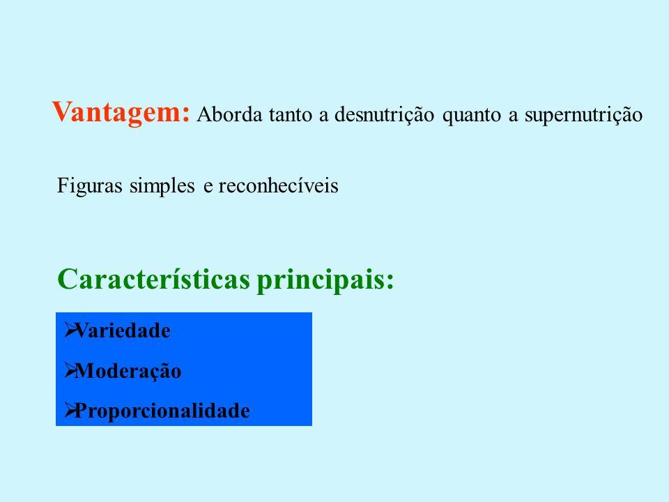 Vantagem: Aborda tanto a desnutrição quanto a supernutrição Figuras simples e reconhecíveis Variedade Moderação Proporcionalidade Características prin