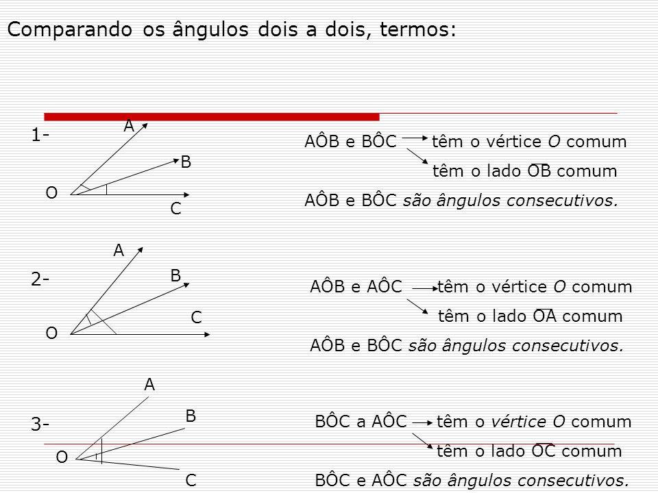 Comparando os ângulos dois a dois, termos: 1- 2- 3- AÔB e BÔC têm o vértice O comum têm o lado OB comum AÔB e BÔC são ângulos consecutivos. AÔB e AÔC