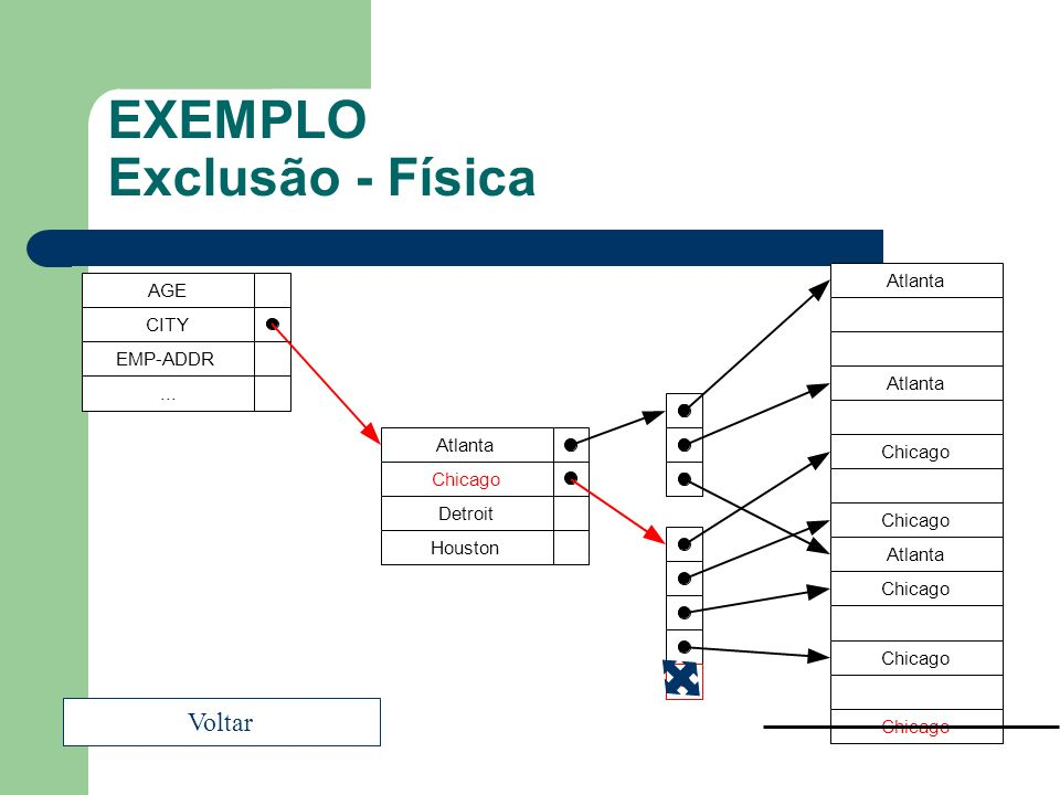 EXEMPLO Exclusão - Física AGE CITY EMP-ADDR... Atlanta Chicago Detroit Houston Atlanta Chicago Atlanta Chicago Voltar
