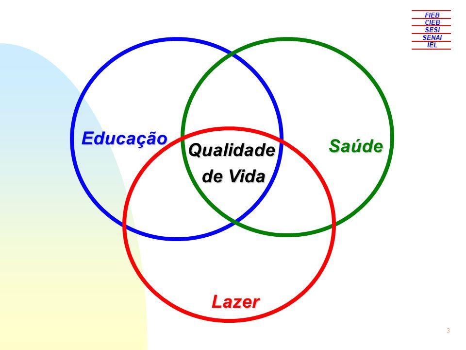 3 Educação Saúde Lazer Qualidade de Vida de Vida FIEBCIEBSESISENAIIEL