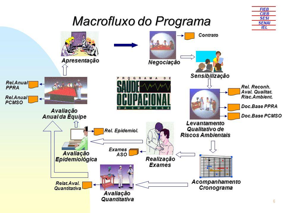 6 FIEBCIEBSESISENAIIEL Macrofluxo do Programa NegociaçãoContratoSensibilização Levantamento Qualitativo de Riscos Ambientais AcompanhamentoCronograma