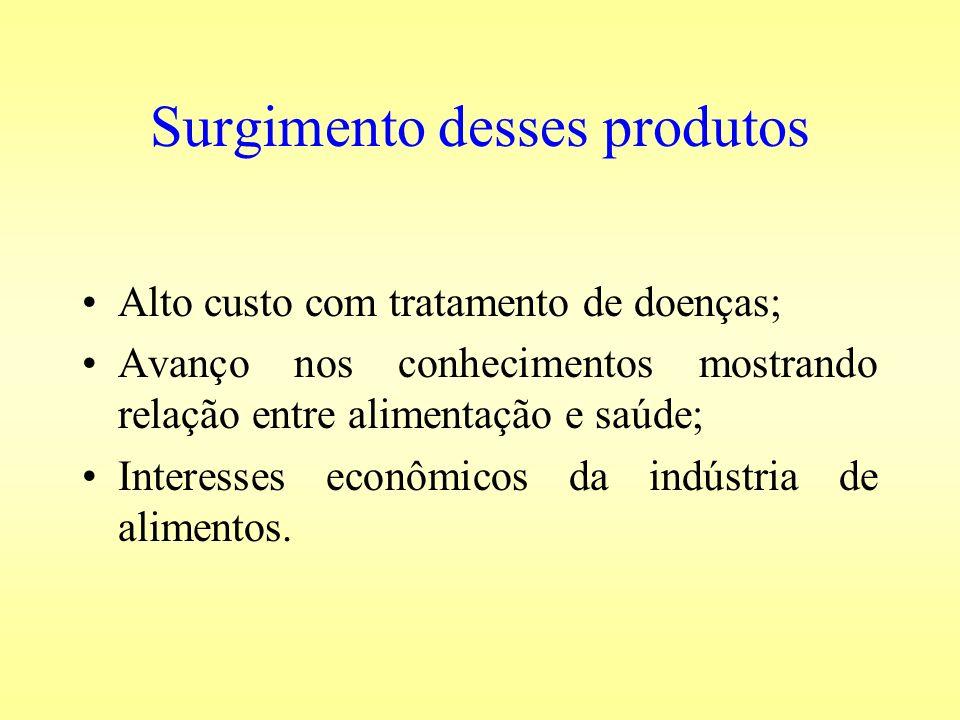 Surgimento desses produtos Alto custo com tratamento de doenças; Avanço nos conhecimentos mostrando relação entre alimentação e saúde; Interesses econ