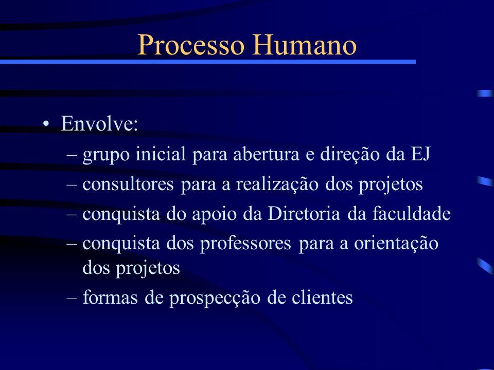 Processo Humano Envolve: –grupo inicial para abertura e direção da EJ –consultores para a realização dos projetos –conquista do apoio da Diretoria da