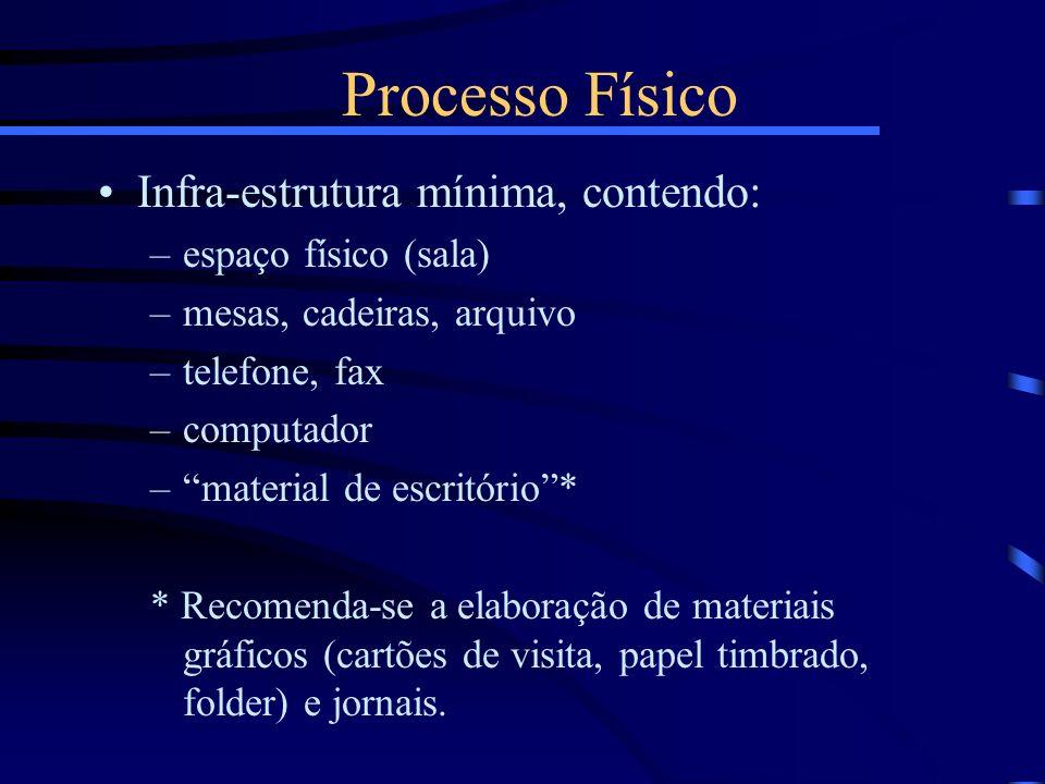 Processo Físico Infra-estrutura mínima, contendo: –espaço físico (sala) –mesas, cadeiras, arquivo –telefone, fax –computador –material de escritório*