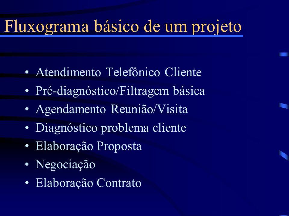 Fluxograma básico de um projeto Atendimento Telefônico Cliente Pré-diagnóstico/Filtragem básica Agendamento Reunião/Visita Diagnóstico problema client