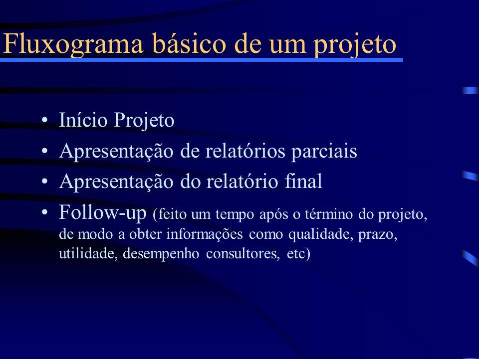 Fluxograma básico de um projeto Início Projeto Apresentação de relatórios parciais Apresentação do relatório final Follow-up (feito um tempo após o té