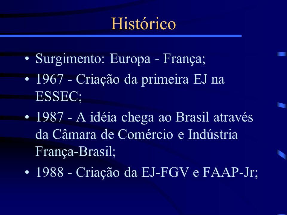 Surgimento: Europa - França; 1967 - Criação da primeira EJ na ESSEC; 1987 - A idéia chega ao Brasil através da Câmara de Comércio e Indústria França-B