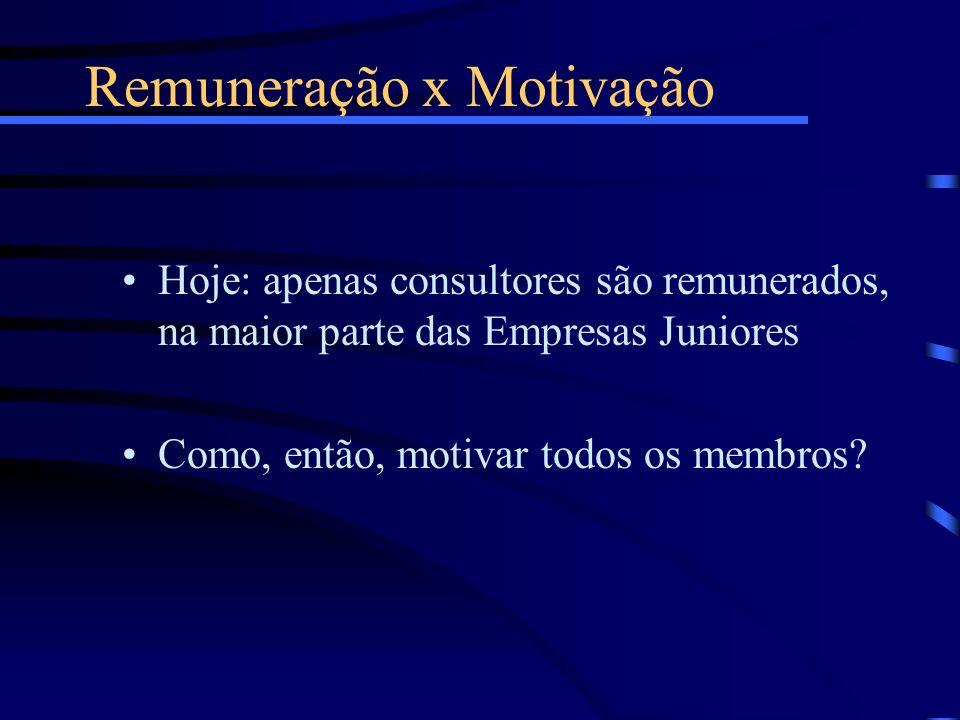 Remuneração x Motivação Hoje: apenas consultores são remunerados, na maior parte das Empresas Juniores Como, então, motivar todos os membros?