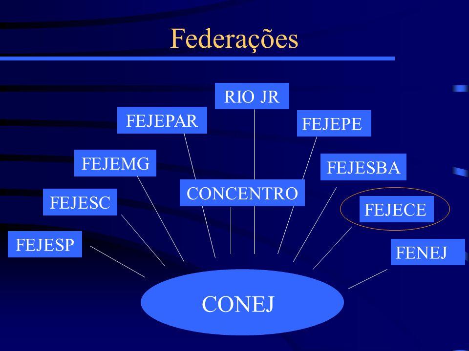 Federações RIO JR FENEJ FEJECE FEJESBA FEJEPE FEJEPAR FEJEMG FEJESC FEJESP CONEJ CONCENTRO