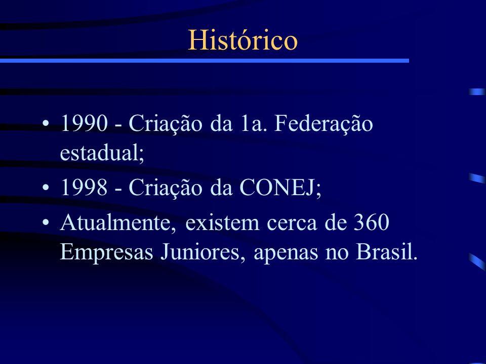 1990 - Criação da 1a. Federação estadual; 1998 - Criação da CONEJ; Atualmente, existem cerca de 360 Empresas Juniores, apenas no Brasil. Histórico