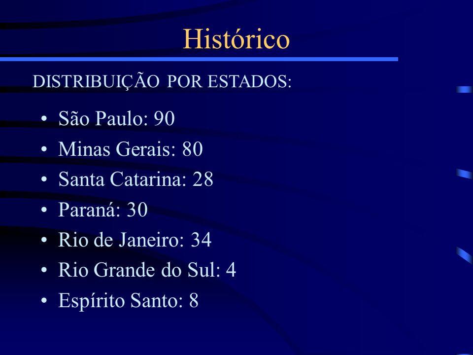 DISTRIBUIÇÃO POR ESTADOS: São Paulo: 90 Minas Gerais: 80 Santa Catarina: 28 Paraná: 30 Rio de Janeiro: 34 Rio Grande do Sul: 4 Espírito Santo: 8