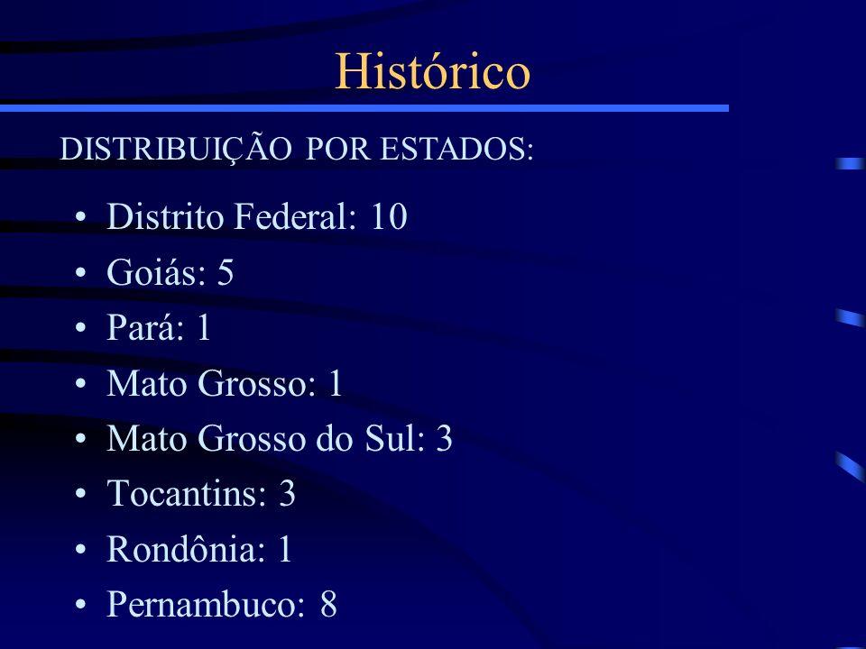 Histórico DISTRIBUIÇÃO POR ESTADOS: Distrito Federal: 10 Goiás: 5 Pará: 1 Mato Grosso: 1 Mato Grosso do Sul: 3 Tocantins: 3 Rondônia: 1 Pernambuco: 8