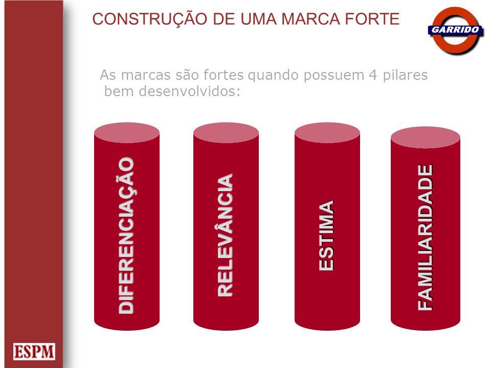 CONSTRUÇÃO DE UMA MARCA FORTE As marcas são fortes quando possuem 4 pilares bem desenvolvidos: DIFERENCIAÇÃORELEVÂNCIA ESTIMA FAMILIARIDADE