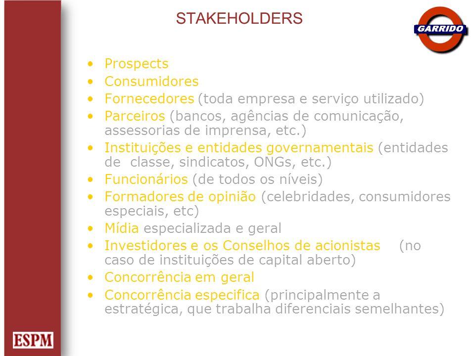 STAKEHOLDERS Prospects Consumidores Fornecedores (toda empresa e serviço utilizado) Parceiros (bancos, agências de comunicação, assessorias de imprens