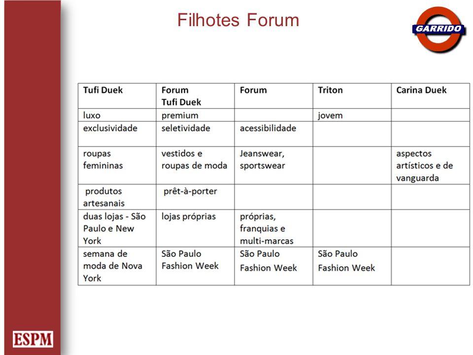 Filhotes Forum
