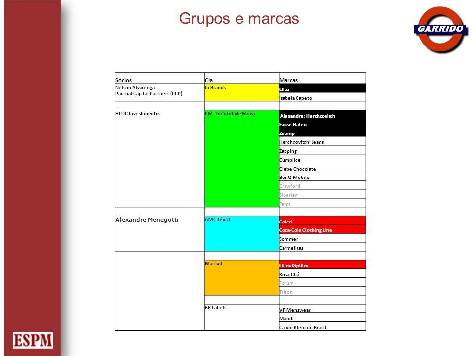 Grupos e marcas SóciosCiaMarcas Nelson Alvarenga Pactual Capital Partners (PCP) In Brands Ellus Isabela Capeto HLDC InvestimentosI'M - Identidade Moda
