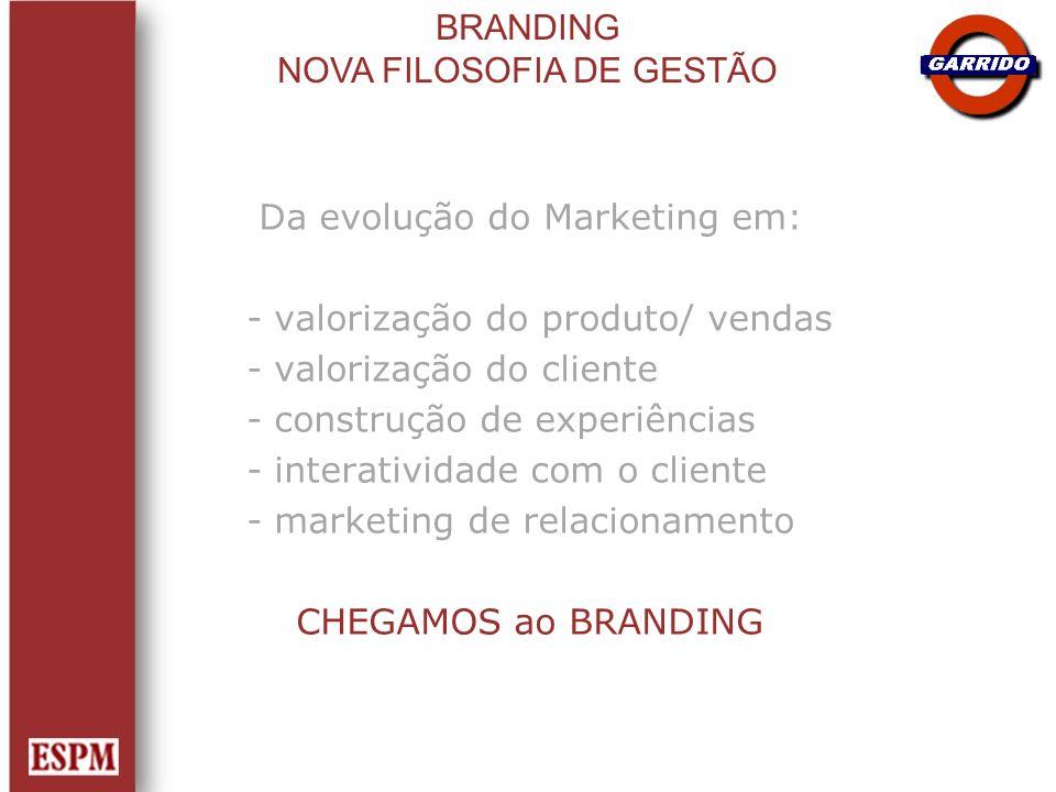 Da evolução do Marketing em: - valorização do produto/ vendas - valorização do cliente - construção de experiências - interatividade com o cliente - m