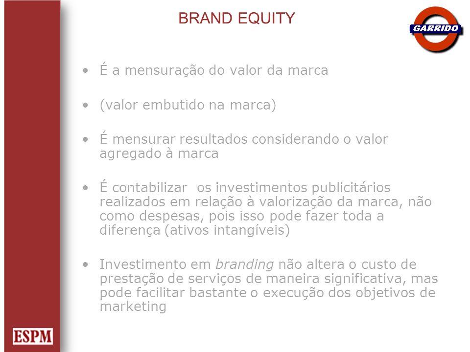 BRAND EQUITY É a mensuração do valor da marca (valor embutido na marca) É mensurar resultados considerando o valor agregado à marca É contabilizar os