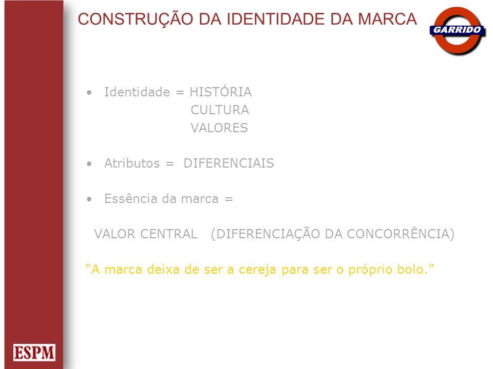 CONSTRUÇÃO DA IDENTIDADE DA MARCA Identidade = HISTÓRIA CULTURA VALORES Atributos = DIFERENCIAIS Essência da marca = VALOR CENTRAL (DIFERENCIAÇÃO DA C