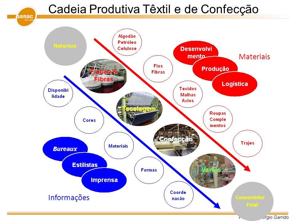 Professor Sergio Garrido Cadeia Produtiva Têxtil e de Confecção Fiação & Fibras Tecelagem Confecção Consumidor Final Natureza Varejo Materiais Informa