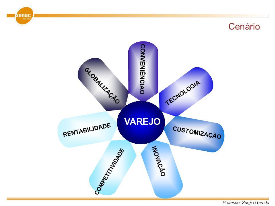Professor Sergio Garrido Cenário GLOBALIZAÇÃO CONVENIÊNCIAO TECNOLOGIA CUSTOMIZAÇÃO INOVAÇÃO COMPETITIVIDADE RENTABILIDADE VAREJO