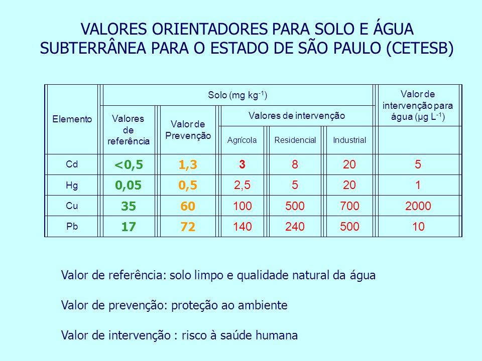Elemento Solo (mg kg -1 ) Valor de intervenção para água (µg L -1 ) Valores de referência Valor de Prevenção Valores de intervenção AgrícolaResidencia