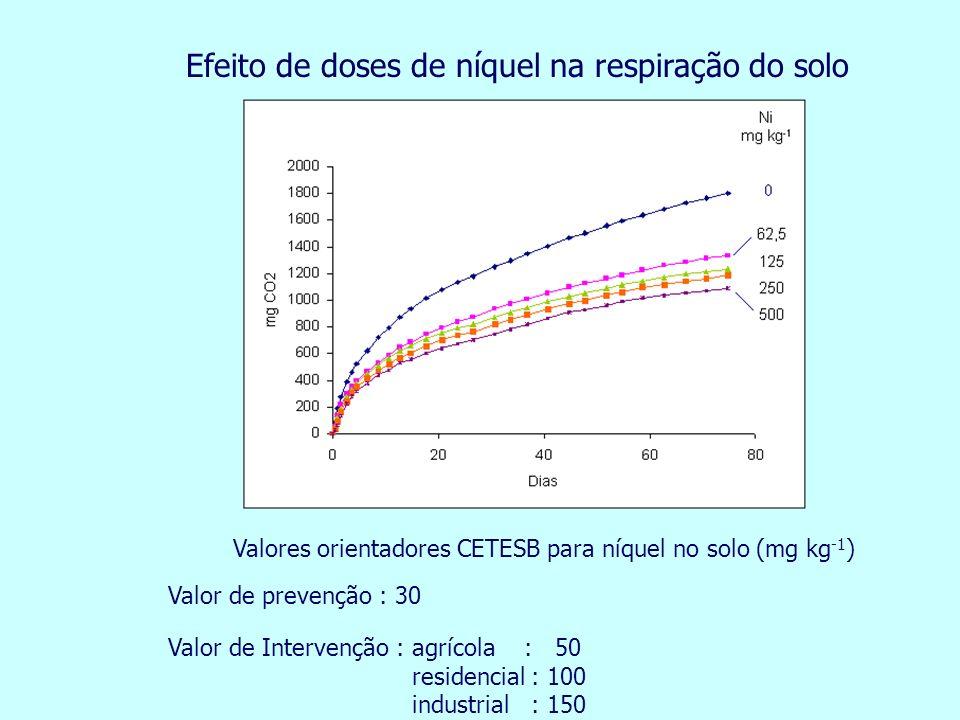 Efeito de doses de níquel na respiração do solo Valores orientadores CETESB para níquel no solo (mg kg -1 ) Valor de prevenção : 30 Valor de Intervenç