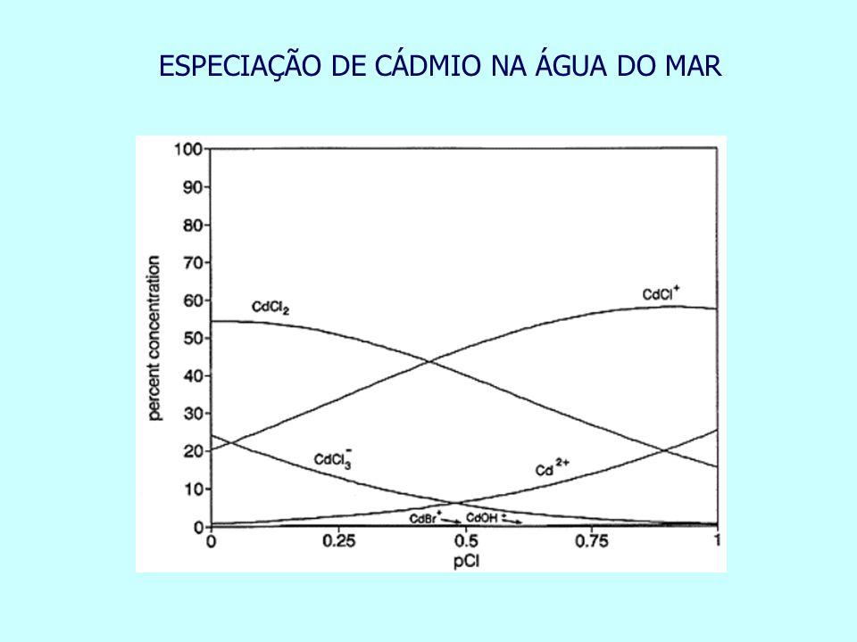 ESPECIAÇÃO DE CÁDMIO NA ÁGUA DO MAR