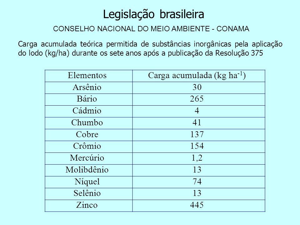 ElementosCarga acumulada (kg ha -1 ) Arsênio30 Bário265 Cádmio4 Chumbo41 Cobre137 Crômio154 Mercúrio1,2 Molibdênio13 Níquel74 Selênio13 Zinco445 Carga