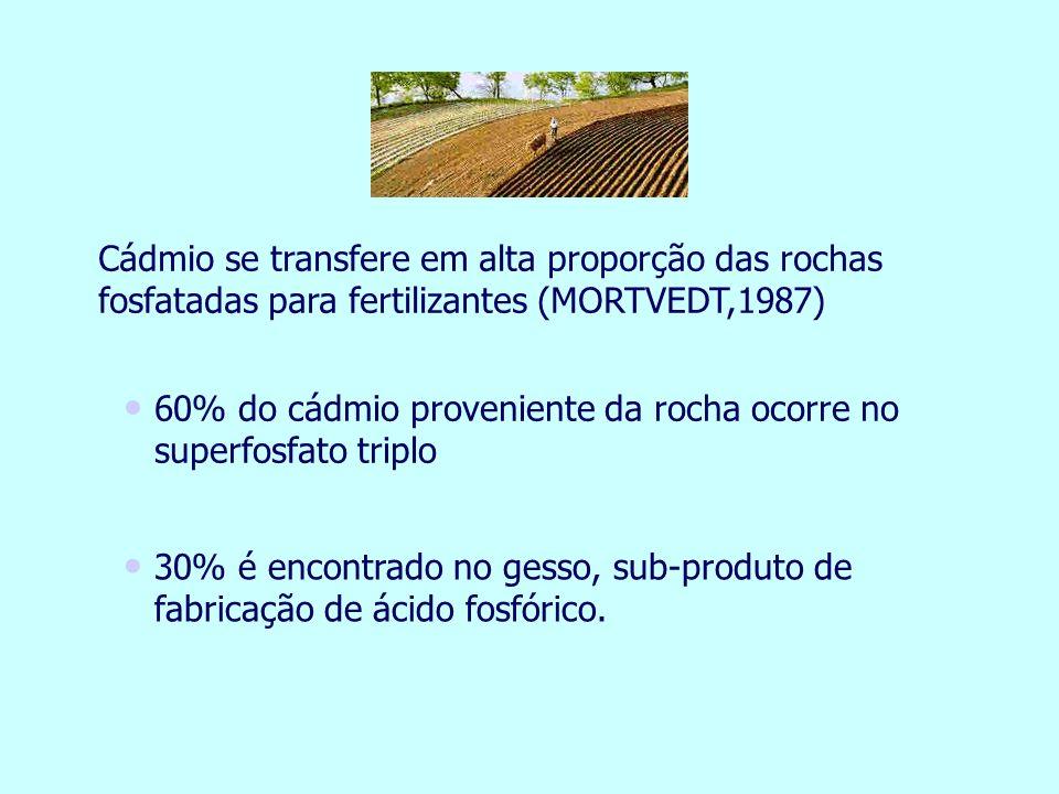 30% é encontrado no gesso, sub-produto de fabricação de ácido fosfórico. 60% do cádmio proveniente da rocha ocorre no superfosfato triplo Cádmio se tr