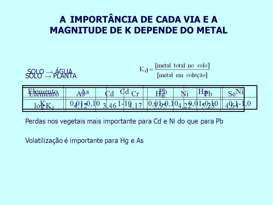 A IMPORTÂNCIA DE CADA VIA E A MAGNITUDE DE K DEPENDE DO METAL Volatilização é importante para Hg e As 4,64 5,234,223,954,173,464,12log K d Se PbNiHgCr