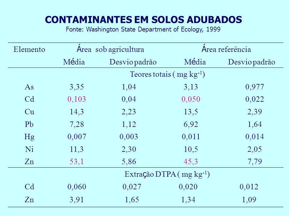 Elemento Á rea sob agricultura Á rea referência M é dia Desvio padrão M é dia Desvio padrão Teores totais ( mg kg -1 ) As3,351,043,130,977 Cd0,1030,04