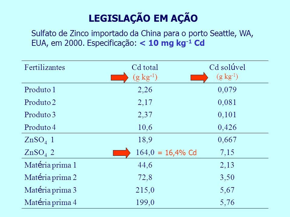 FertilizantesCd total (g kg -1 ) Cd sol ú vel (g kg -1 ) Produto 12,260,079 Produto 22,170,081 Produto 32,370,101 Produto 410,60,426 ZnSO 4 118,90,667