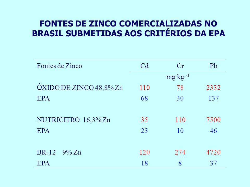Fontes de ZincoCdCrPb mg kg -1 Ó XIDO DE ZINCO 48,8% Zn 110782332 EPA6830137 NUTRICITRO 16,3% Zn351107500 EPA231046 BR-12 9% Zn1202744720 EPA18837 FON