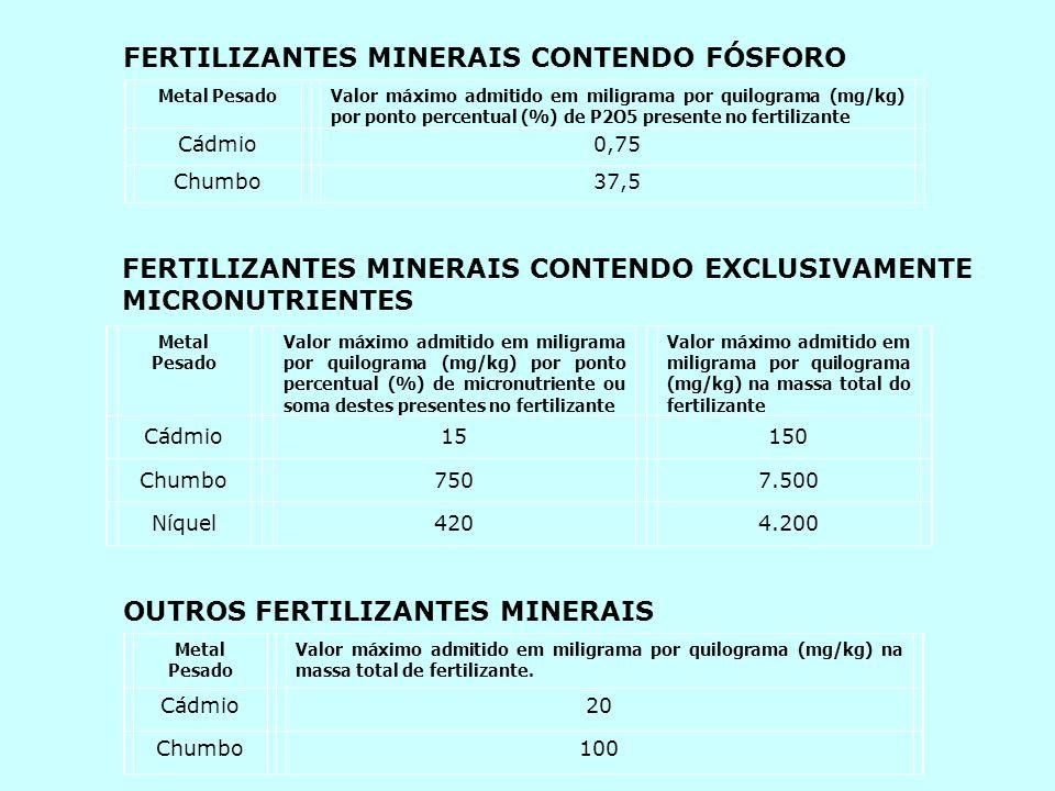 Metal PesadoValor máximo admitido em miligrama por quilograma (mg/kg) por ponto percentual (%) de P2O5 presente no fertilizante Cádmio0,75 Chumbo37,5