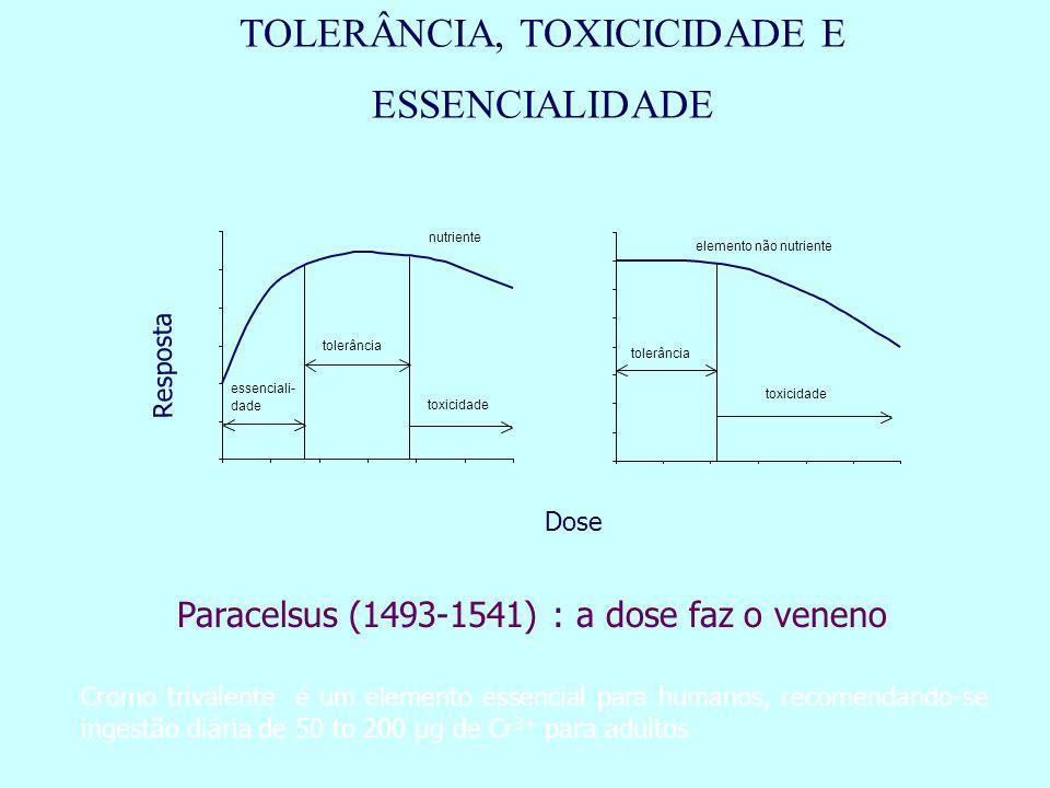TOLERÂNCIA, TOXICICIDADE E ESSENCIALIDADE toxicidade tolerância elemento não nutriente toxicidade essenciali- dade tolerância nutriente Dose Resposta