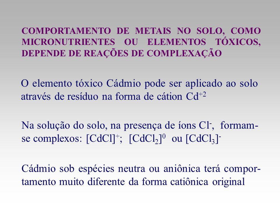 COMPORTAMENTO DE METAIS NO SOLO, COMO MICRONUTRIENTES OU ELEMENTOS TÓXICOS, DEPENDE DE REAÇÕES DE COMPLEXAÇÃO O elemento tóxico Cádmio pode ser aplica