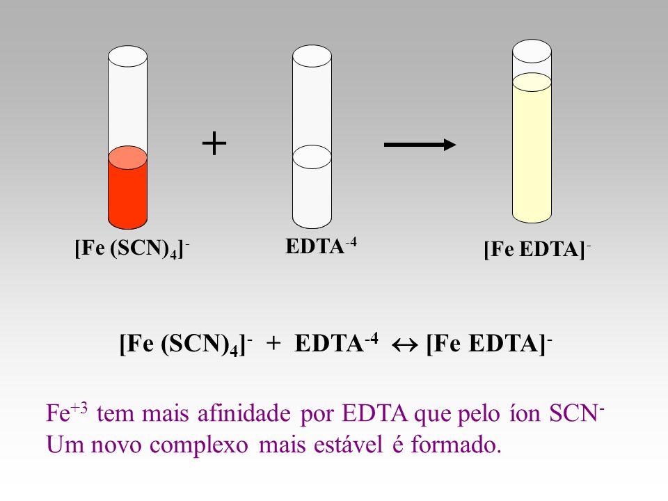 [Fe EDTA] - EDTA -4 [Fe (SCN) 4 ] - + [Fe (SCN) 4 ] - + EDTA -4 [Fe EDTA] - Fe +3 tem mais afinidade por EDTA que pelo íon SCN - Um novo complexo mais