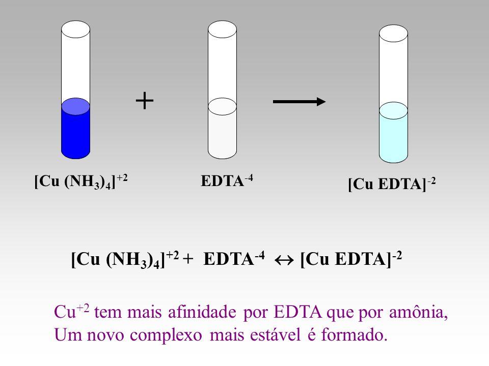 [Cu EDTA] -2 EDTA -4 [Cu (NH 3 ) 4 ] +2 + [Cu (NH 3 ) 4 ] +2 + EDTA -4 [Cu EDTA] -2 Cu +2 tem mais afinidade por EDTA que por amônia, Um novo complexo
