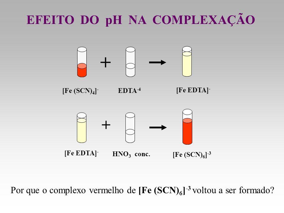 EFEITO DO pH NA COMPLEXAÇÃO EDTA -4 [Fe (SCN) 4 ] - + [Fe EDTA] - [Fe (SCN) 6 ] -3 HNO 3 conc. + Por que o complexo vermelho de [Fe (SCN) 6 ] -3 volto