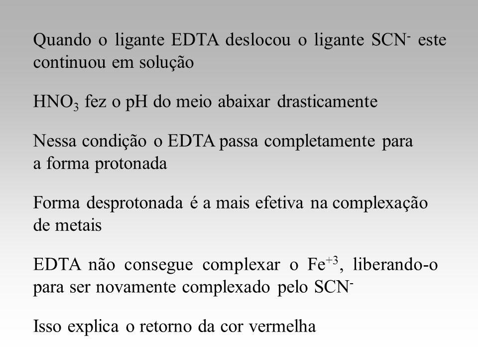 Quando o ligante EDTA deslocou o ligante SCN - este continuou em solução HNO 3 fez o pH do meio abaixar drasticamente EDTA não consegue complexar o Fe